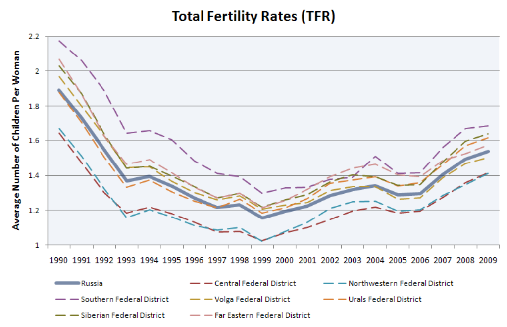 Russian_Total_Fertility_Rates.png